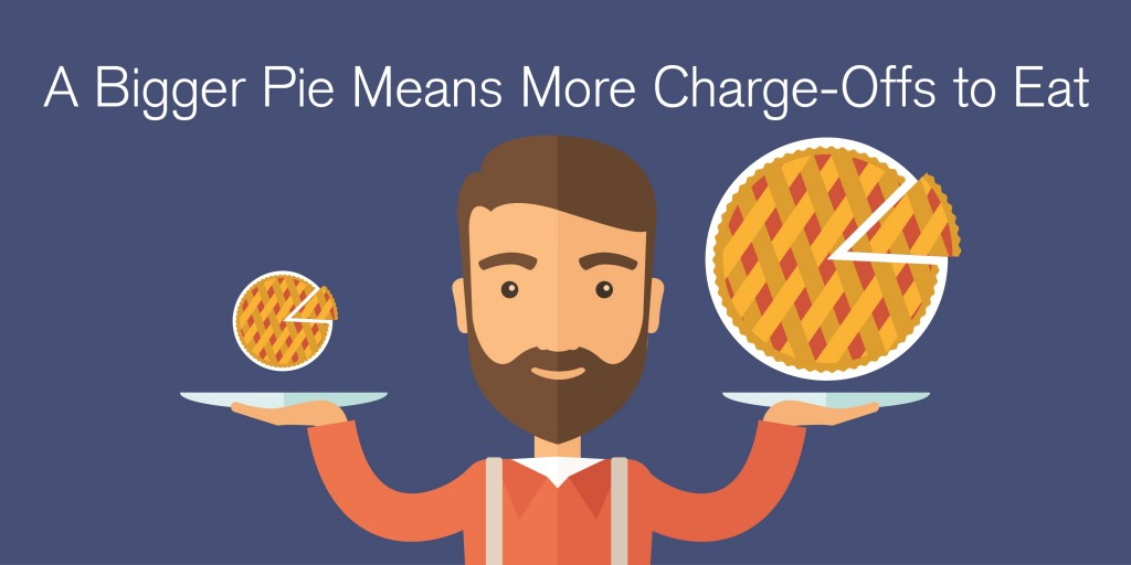 Charge-Offs Pie