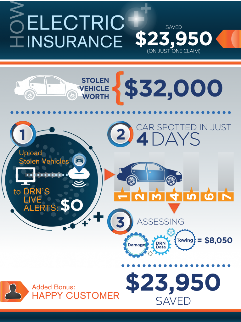 Electric Insurance Saves Big On Stolen Vehicle Claims with DRN